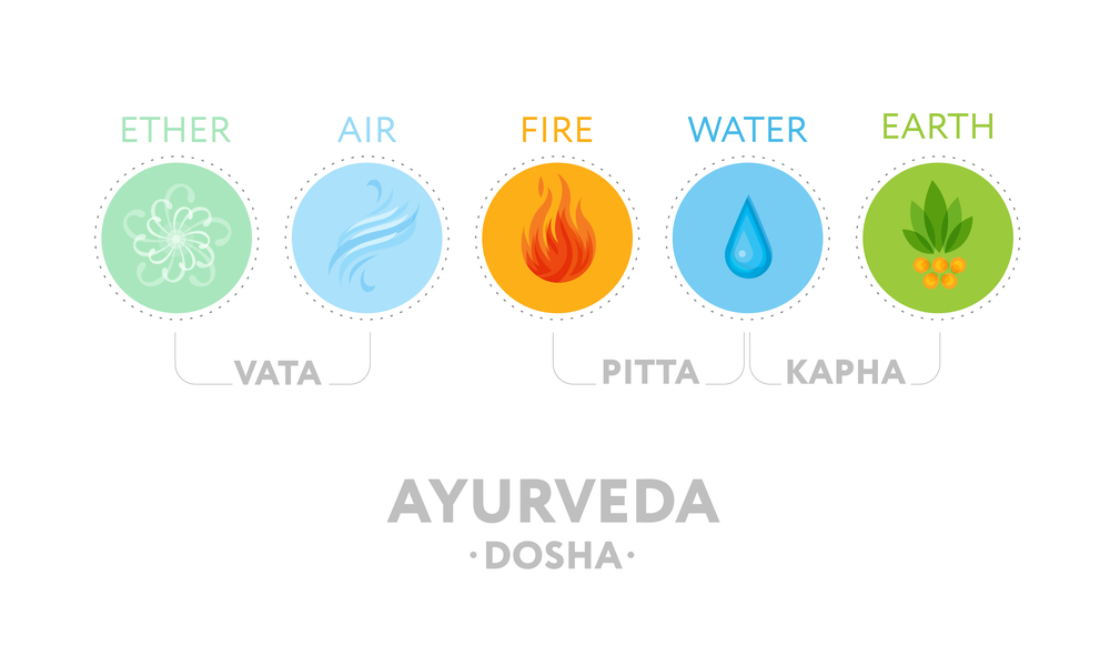 Ayurveda for beginners what is ayurveda