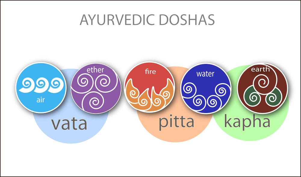vata pitta kapha Ayurveda the three doshas
