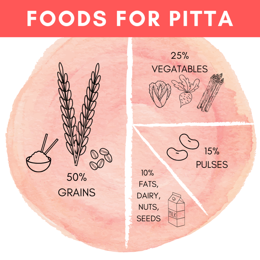 pitta dosha diet advice and what to eat